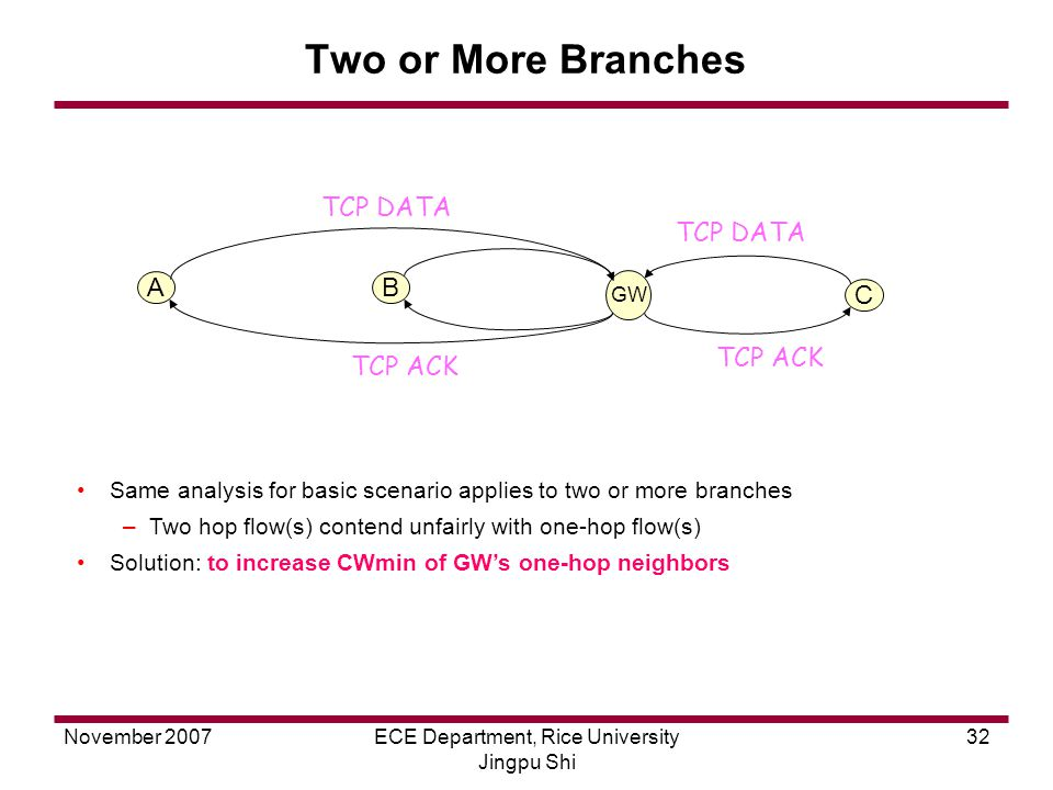 November 2007ECE Department, Rice University Jingpu Shi 32 Two or More Branches Same analysis for basic scenario applies to two or more branches –Two hop flow(s) contend unfairly with one-hop flow(s) Solution: to increase CWmin of GW's one-hop neighbors AB GW TCP ACK TCP DATA C TCP ACK