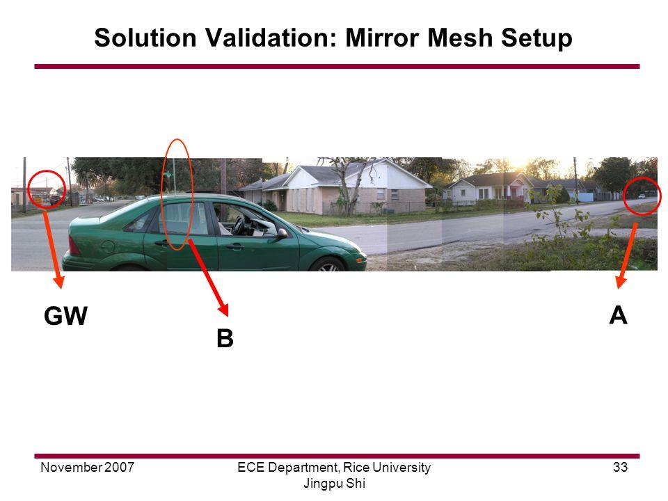 November 2007ECE Department, Rice University Jingpu Shi 33 Solution Validation: Mirror Mesh Setup GW B A