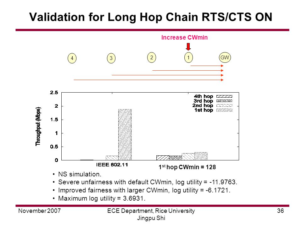 November 2007ECE Department, Rice University Jingpu Shi 36 1 st hop CWmin = 128 Validation for Long Hop Chain RTS/CTS ON 21GW 34 Increase CWmin NS simulation.