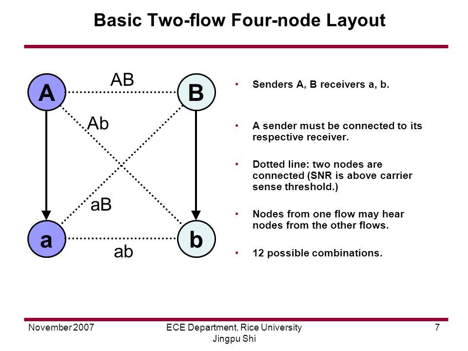 November 2007ECE Department, Rice University Jingpu Shi 7 SNR > CS thresold Basic Two-flow Four-node Layout A ba B AB Ab aB ab Senders A, B receivers a, b.