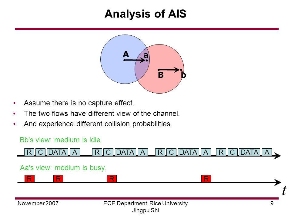 November 2007ECE Department, Rice University Jingpu Shi 9 Analysis of AIS Assume there is no capture effect.