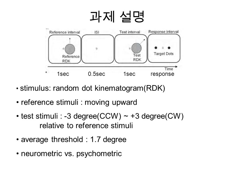 과제 설명 stimulus: random dot kinematogram(RDK) reference stimuli : moving upward test stimuli : -3 degree(CCW) ~ +3 degree(CW) relative to reference stimuli average threshold : 1.7 degree neurometric vs.