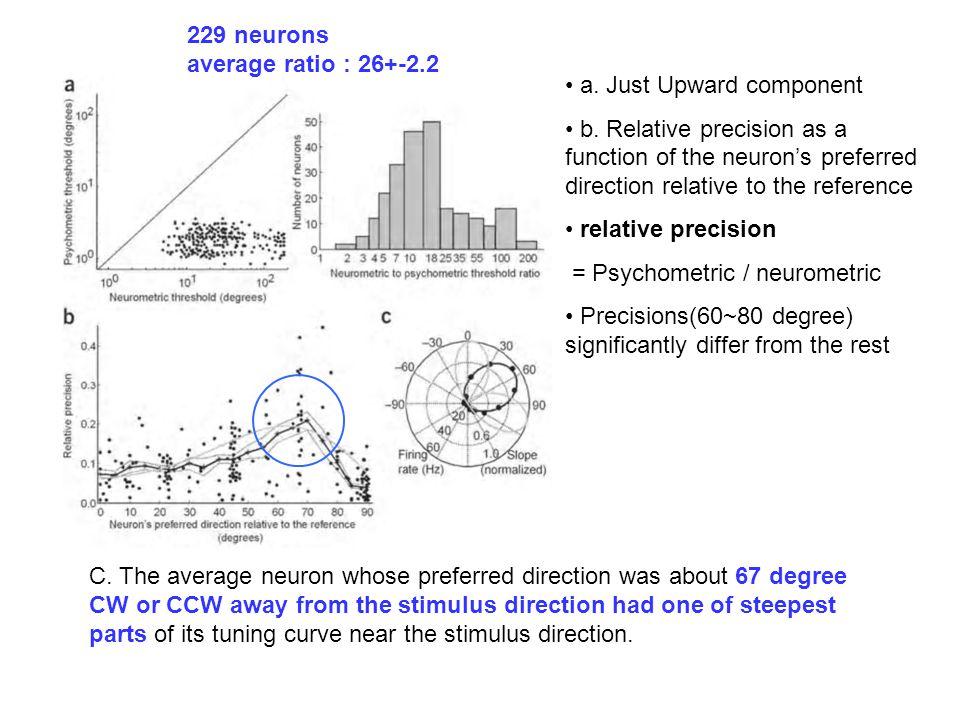 229 neurons average ratio : 26+-2.2 a. Just Upward component b.