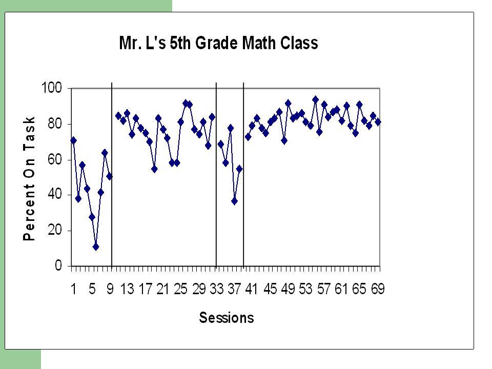 Results – Mr. L's Math Class