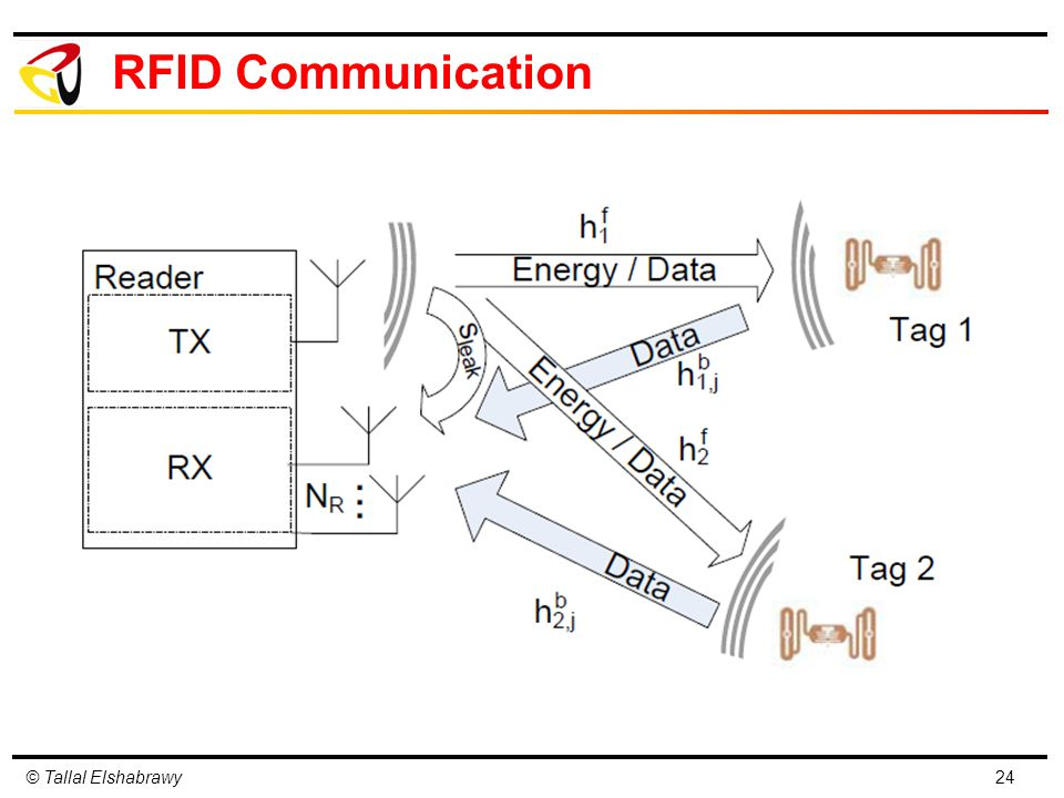 © Tallal Elshabrawy RFID Communication 24