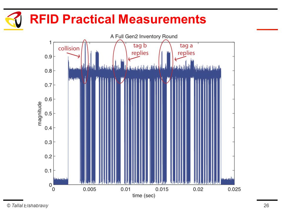 © Tallal Elshabrawy RFID Practical Measurements 26