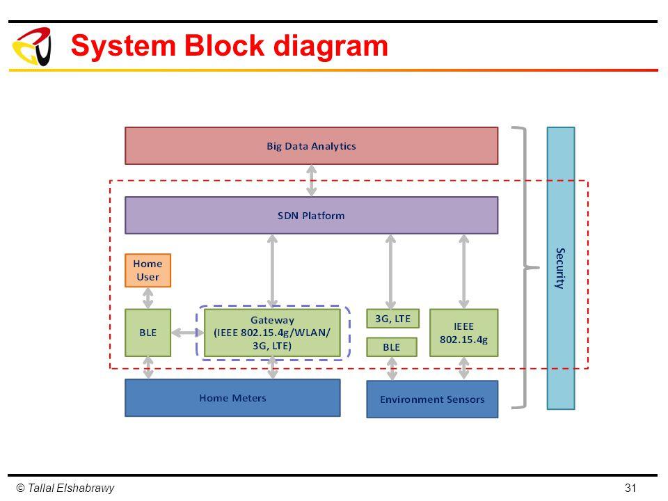 © Tallal Elshabrawy System Block diagram 31