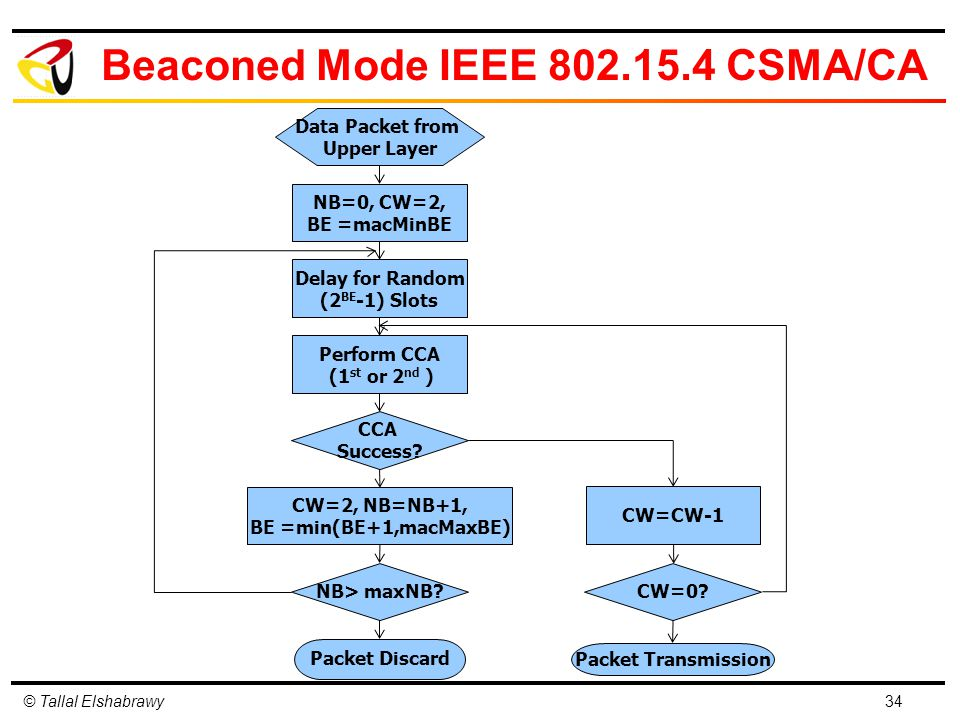 © Tallal Elshabrawy Beaconed Mode IEEE 802.15.4 CSMA/CA 34 NB=0, CW=2, BE =macMinBE Delay for Random (2 BE -1) Slots Perform CCA (1 st or 2 nd ) CCA Success.