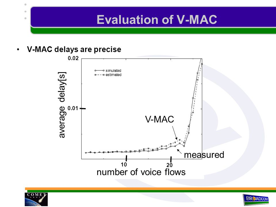 Evaluation of V-MAC V-MAC delays are precise number of voice flows average delay[s] measured V-MAC 0.02 0.01 20 10