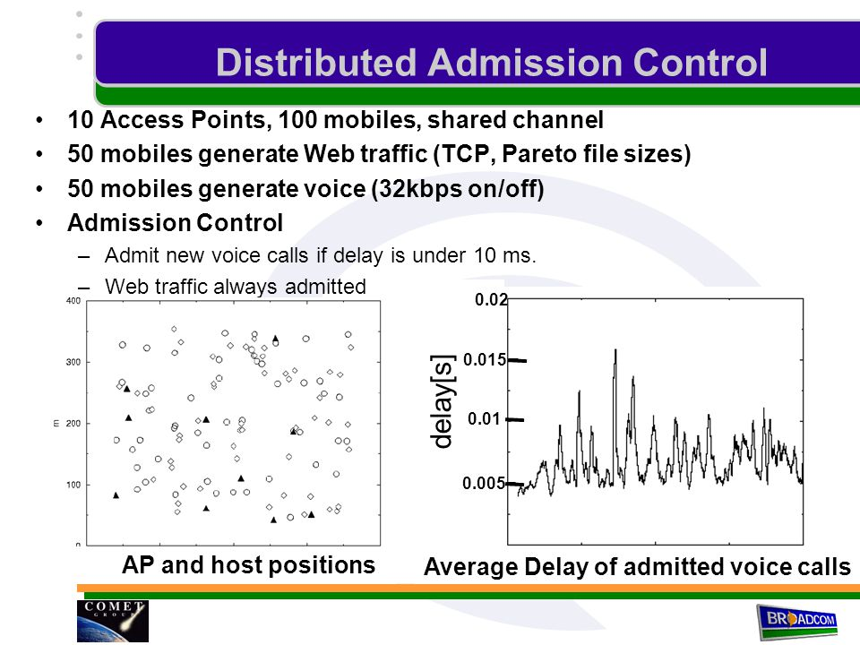 Distributed Admission Control 10 Access Points, 100 mobiles, shared channel 50 mobiles generate Web traffic (TCP, Pareto file sizes) 50 mobiles generate voice (32kbps on/off) Admission Control –Admit new voice calls if delay is under 10 ms.