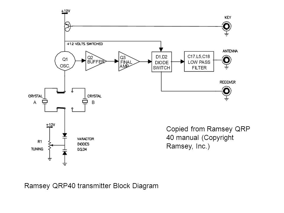 Ramsey QRP40 transmitter Block Diagram Copied from Ramsey QRP 40 manual (Copyright Ramsey, Inc.)