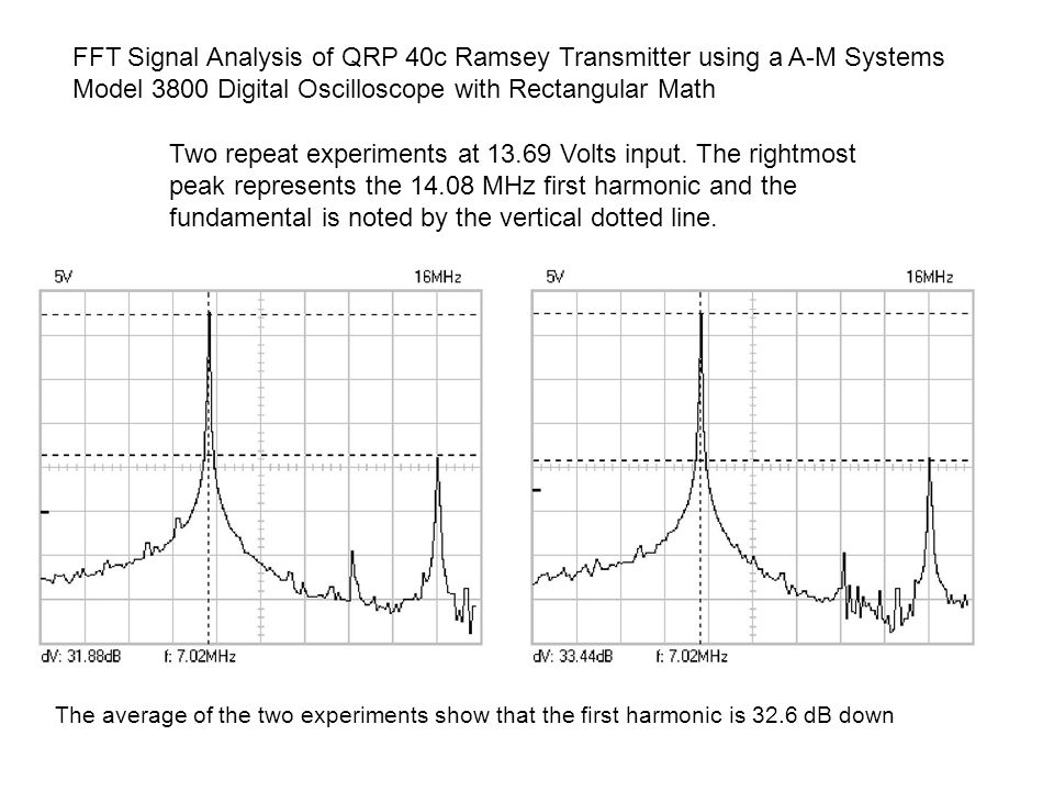 FFT Signal Analysis of QRP 40c Ramsey Transmitter using a A-M Systems Model 3800 Digital Oscilloscope with Rectangular Math Two repeat experiments at