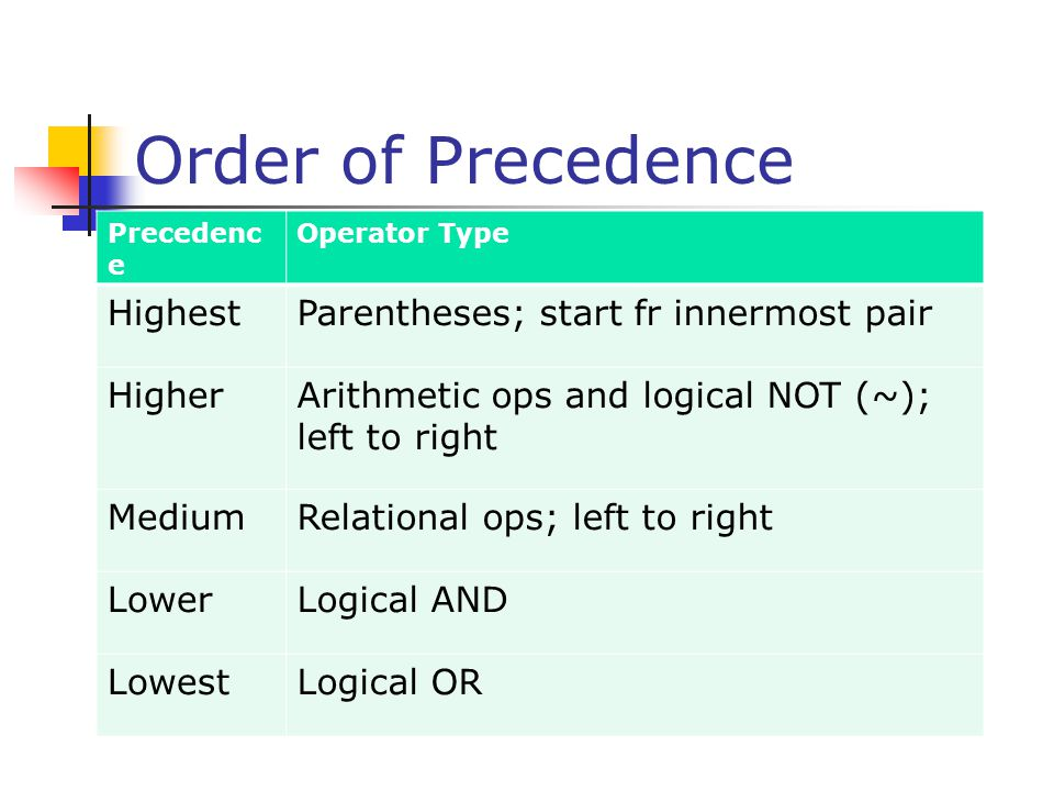 Order of Precedence Precedenc e Operator Type HighestParentheses; start fr innermost pair HigherArithmetic ops and logical NOT (~); left to right Medi