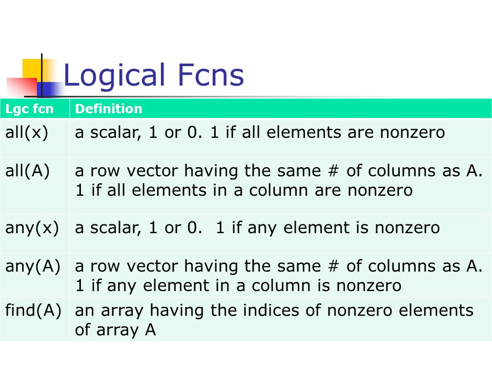 Logical Fcns Lgc fcnDefinition all(x)a scalar, 1 or 0. 1 if all elements are nonzero all(A)a row vector having the same # of columns as A. 1 if all el