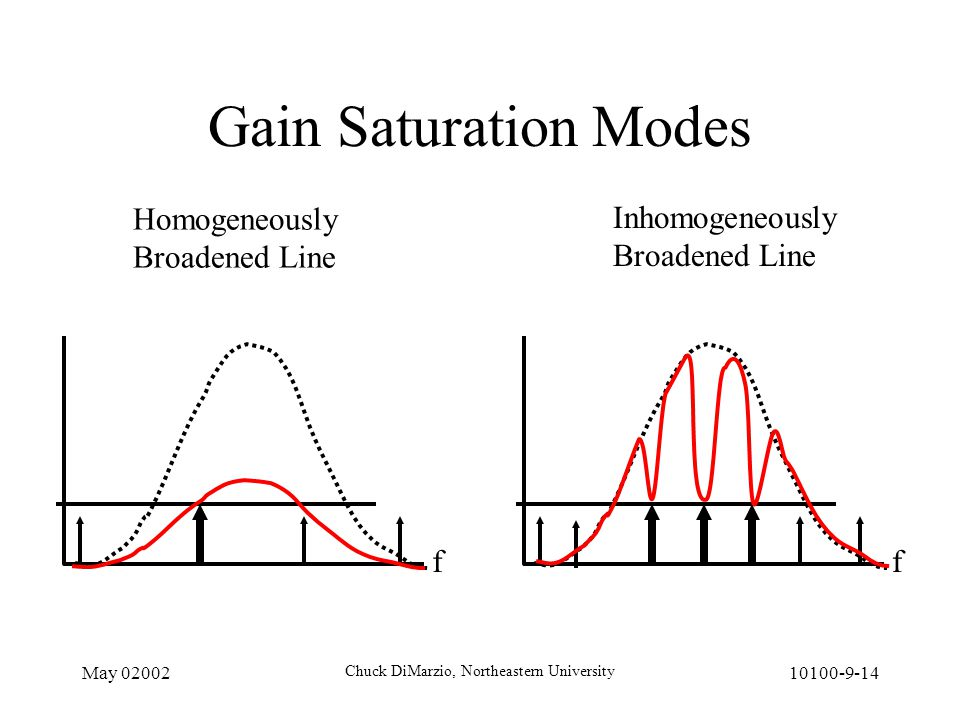 May 02002 Chuck DiMarzio, Northeastern University 10100-9-14 Gain Saturation Modes ff Homogeneously Broadened Line Inhomogeneously Broadened Line