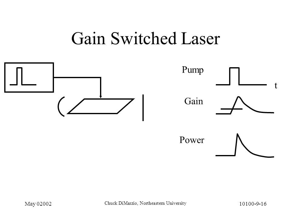 May 02002 Chuck DiMarzio, Northeastern University 10100-9-16 Gain Switched Laser t Pump Gain Power