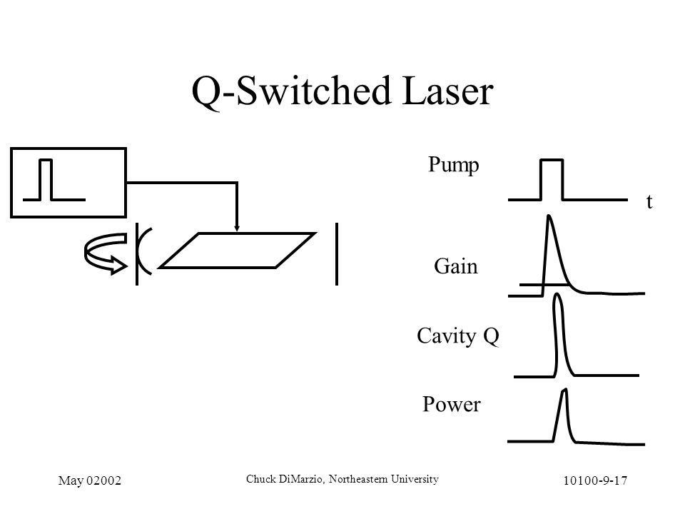 May 02002 Chuck DiMarzio, Northeastern University 10100-9-17 Q-Switched Laser t Pump Gain Power Cavity Q