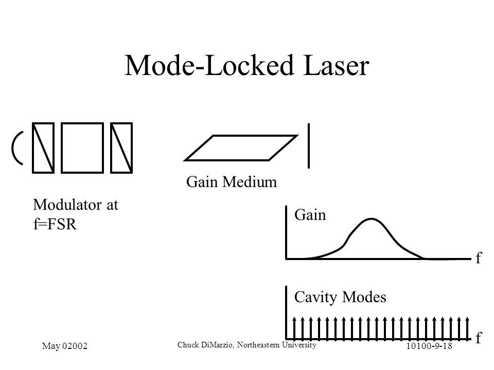 May 02002 Chuck DiMarzio, Northeastern University 10100-9-18 Mode-Locked Laser Modulator at f=FSR Gain Medium f Gain f Cavity Modes