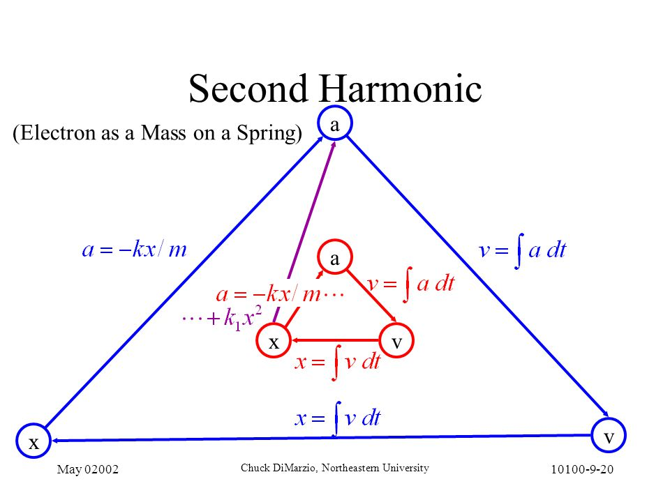 May 02002 Chuck DiMarzio, Northeastern University 10100-9-20 Second Harmonic a vx (Electron as a Mass on a Spring) a v x