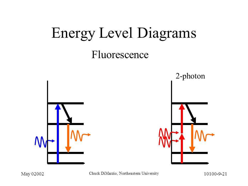 May 02002 Chuck DiMarzio, Northeastern University 10100-9-21 Energy Level Diagrams Fluorescence 2-photon