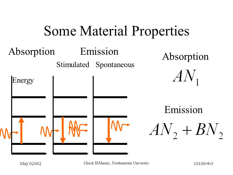 May 02002 Chuck DiMarzio, Northeastern University 10100-9-3 Some Material Properties Absorption Energy Emission StimulatedSpontaneous Absorption Emission