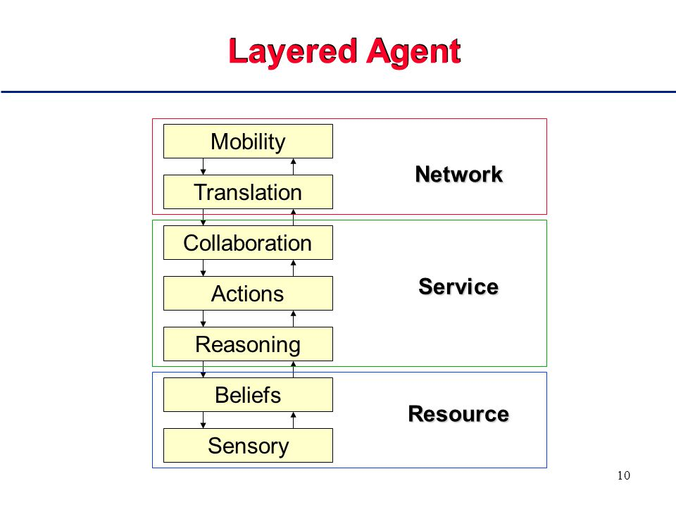 10 Layered Agent Sensory Beliefs Reasoning Actions Collaboration Translation Mobility Network Service Resource