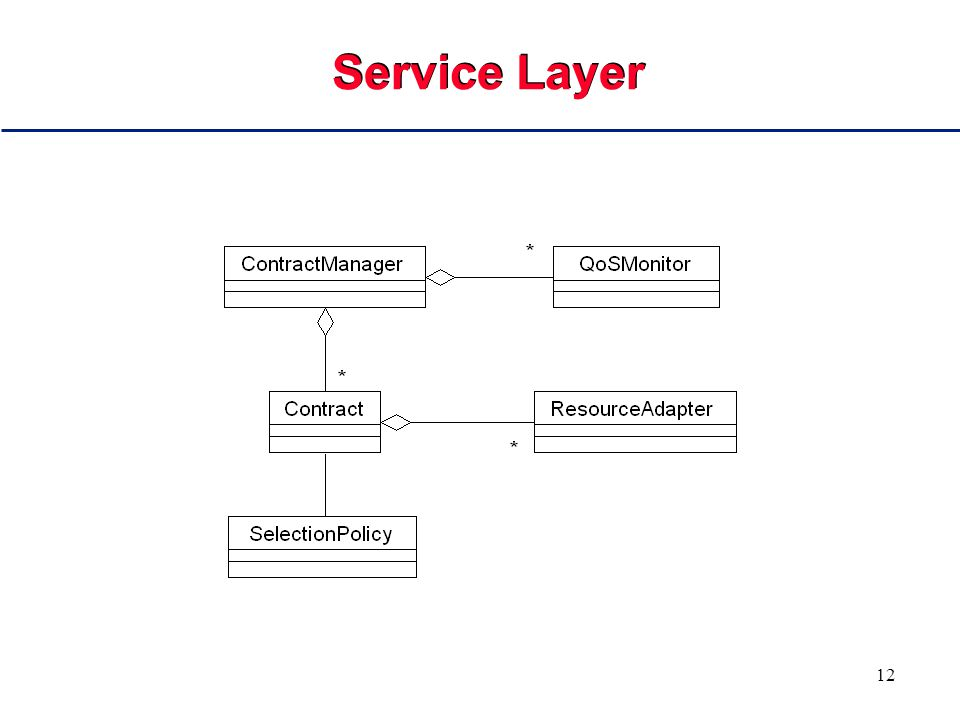 12 Service Layer
