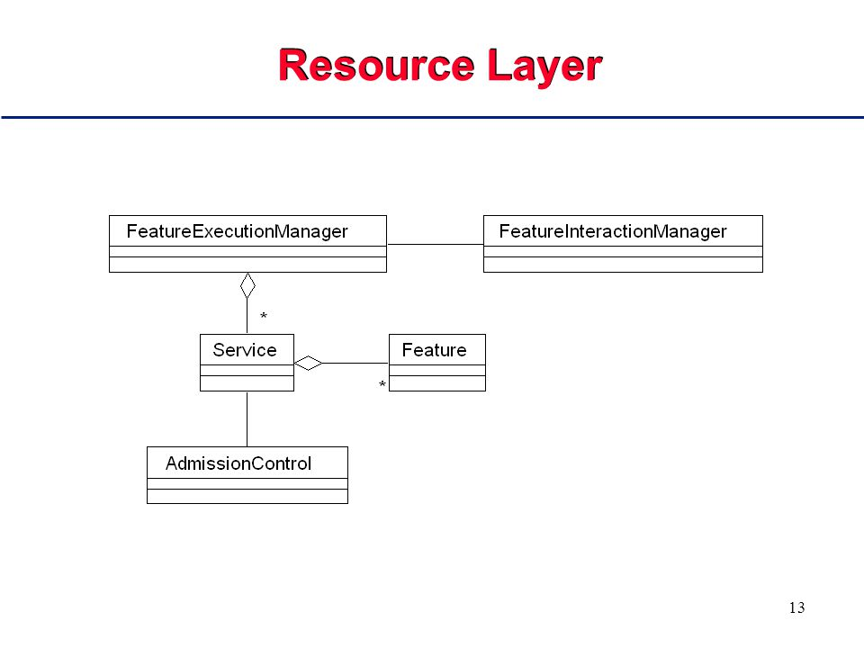 13 Resource Layer