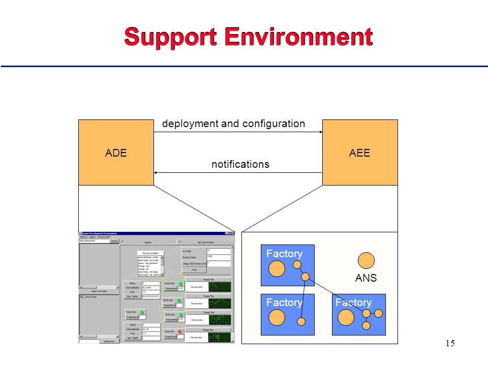 15 Support Environment ADEAEE deployment and configuration notifications ANS Factory