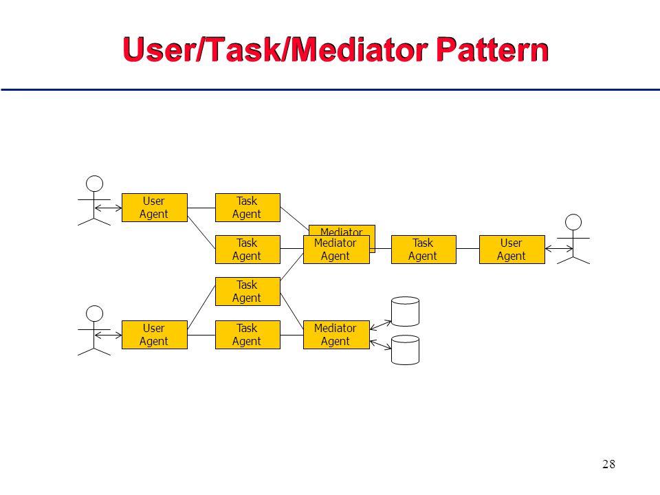 28 User/Task/Mediator Pattern Task Agent Task Agent User Agent Task Agent User Agent Task Agent Mediator Agent Mediator Agent Mediator Agent Task Agent User Agent