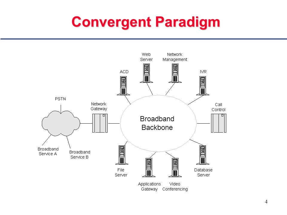 4 Convergent Paradigm Broadband Backbone