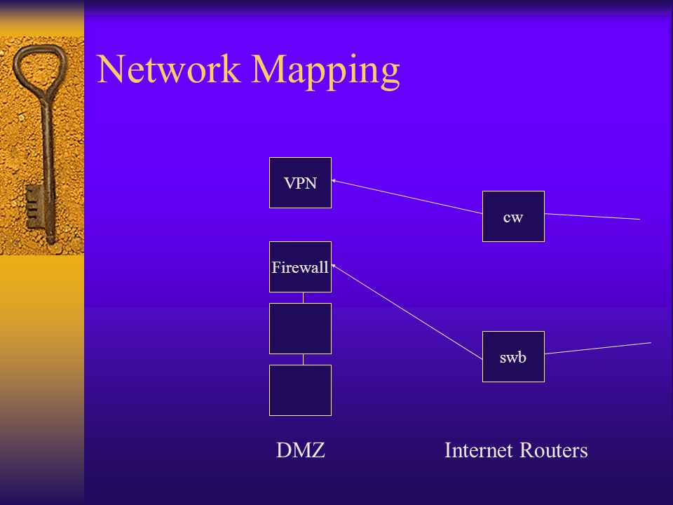 Network Mapping Firewall DMZ cw swb VPN Internet Routers