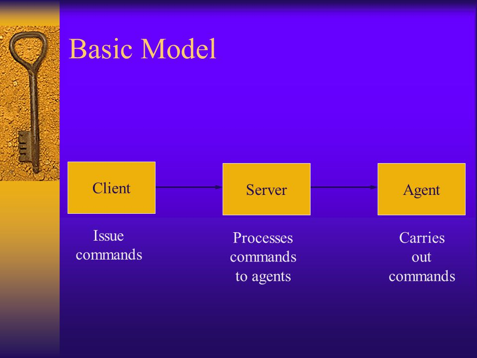 Basic Model ServerAgent Client Issue commands Processes commands to agents Carries out commands