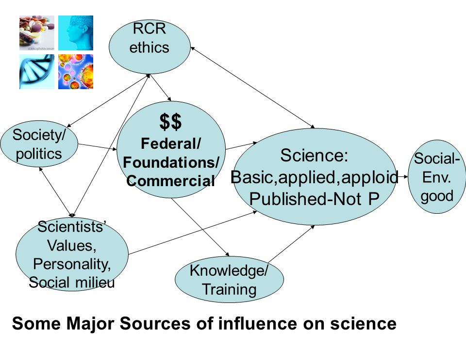 Science: Basic,applied,apploid Published-Not P $$ Federal/ Foundations/ Commercial Society/ politics Knowledge/ Training RCR ethics Scientists' Values, Personality, Social milieu Some Major Sources of influence on science Social- Env.