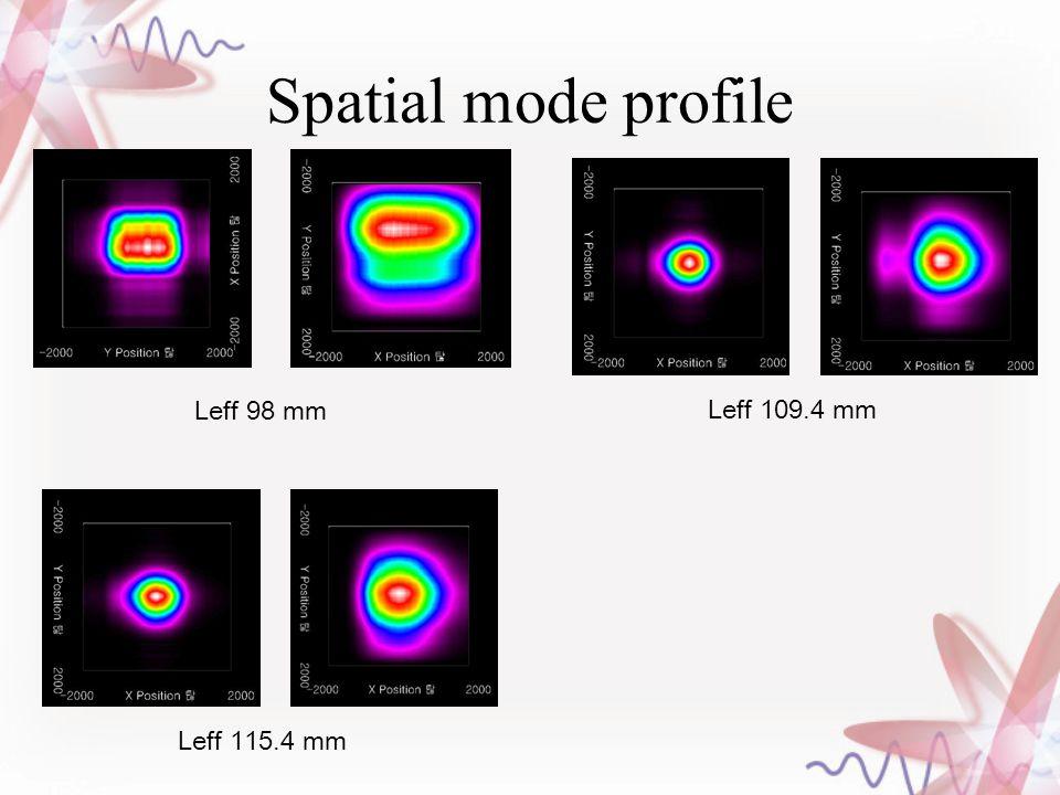 Spatial mode profile Leff 98 mm Leff 109.4 mm Leff 115.4 mm