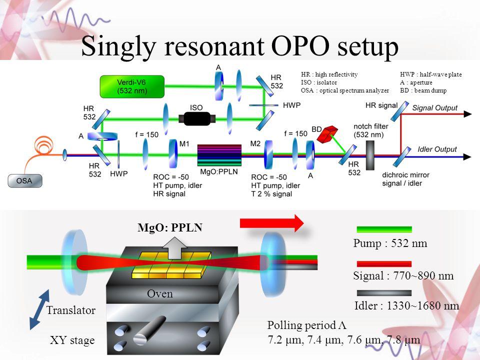 Singly resonant OPO setup HR : high reflectivity HWP : half-wave plate ISO : isolator A : aperture OSA : optical spectrum analyzer BD : beam dump MgO:
