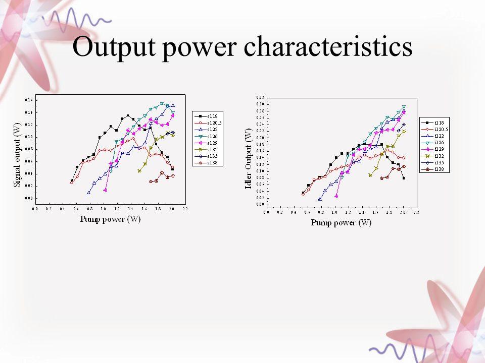 Output power characteristics