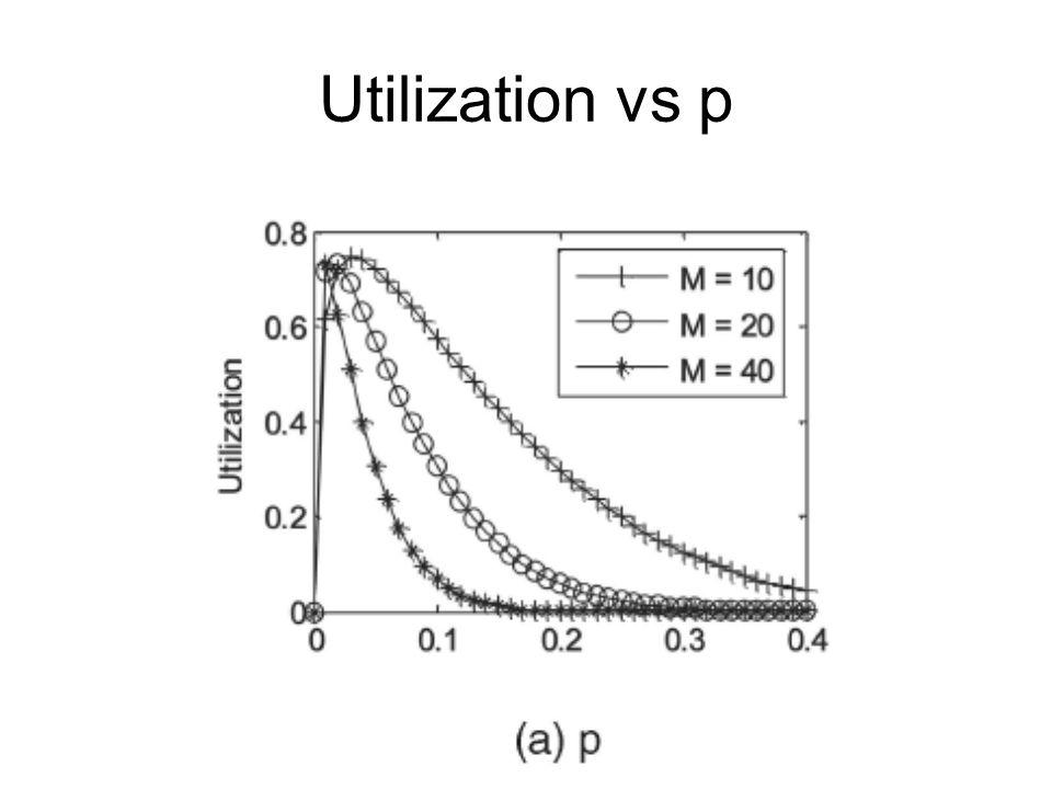 Utilization vs p