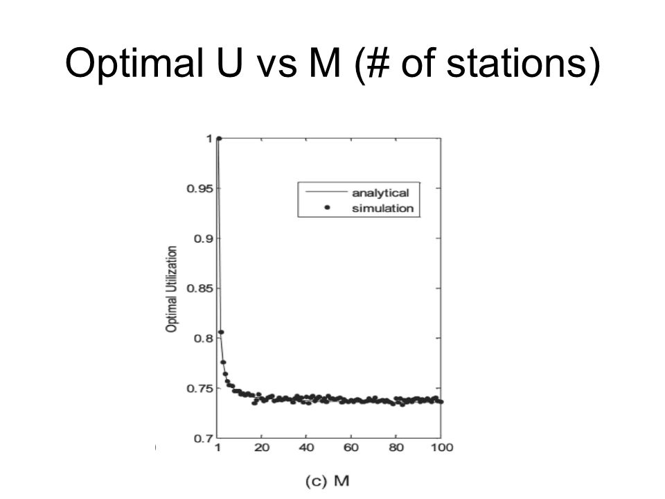 Optimal U vs M (# of stations)