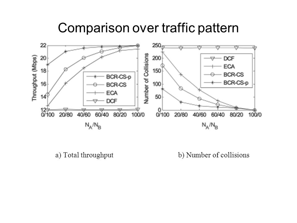 Comparison over traffic pattern a) Total throughput b) Number of collisions