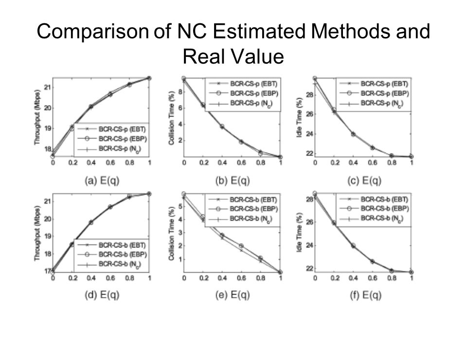 Comparison of NC Estimated Methods and Real Value