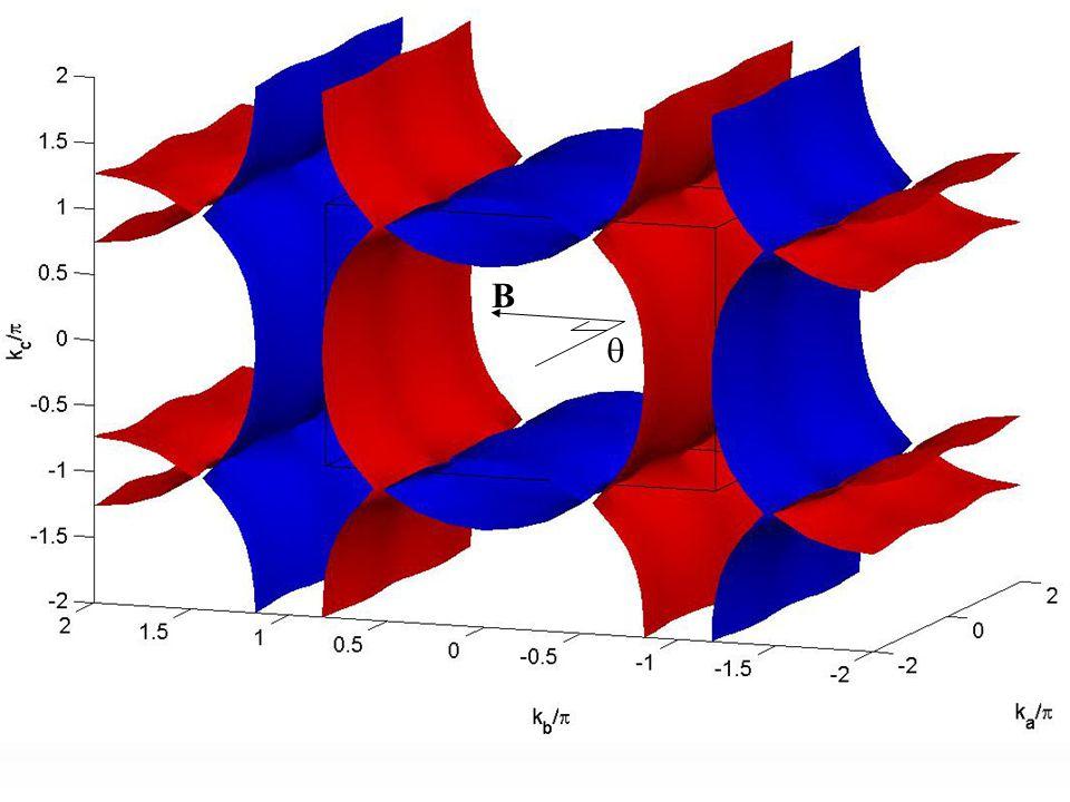 Angular Dependent Magnetoresistance -(BEDT-TSF) 2 GaCl 4  -(BEDT-TTF) 2 Cu(NCS) 2 B = 42T (DC)