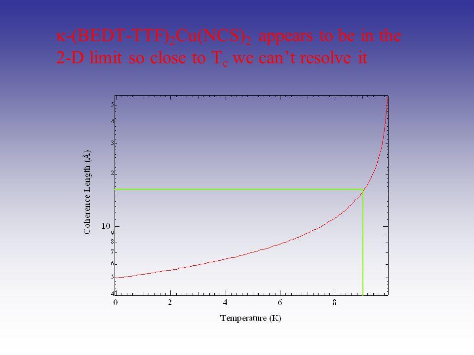 At T*  ≈ 18 Å for -(BEDT-TSF) 2 GaCl 4
