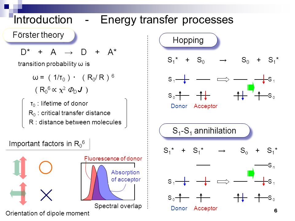 Introduction - Energy transfer processes transition probability ω is Förster theory D* + A → D + A* ω =( 1/τ 0 )・( R 0 / R ) 6 R : distance between mo