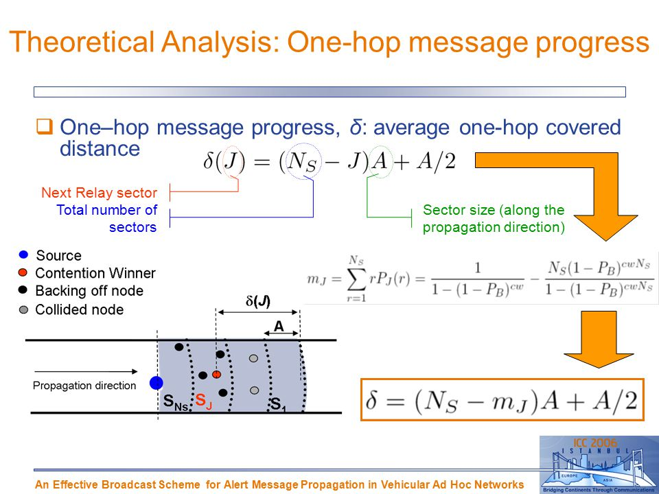 An Effective Broadcast Scheme for Alert Message Propagation in Vehicular Ad Hoc Networks Theoretical Analysis: One-hop message progress  One–hop message progress, δ: average one-hop covered distance Next Relay sector Total number of sectors Sector size (along the propagation direction)‏