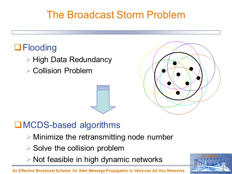 An Effective Broadcast Scheme for Alert Message Propagation in Vehicular Ad Hoc Networks The Broadcast Storm Problem  Flooding  High Data Redundancy  Collision Problem  MCDS-based algorithms  Minimize the retransmitting node number  Solve the collision problem  Not feasible in high dynamic networks