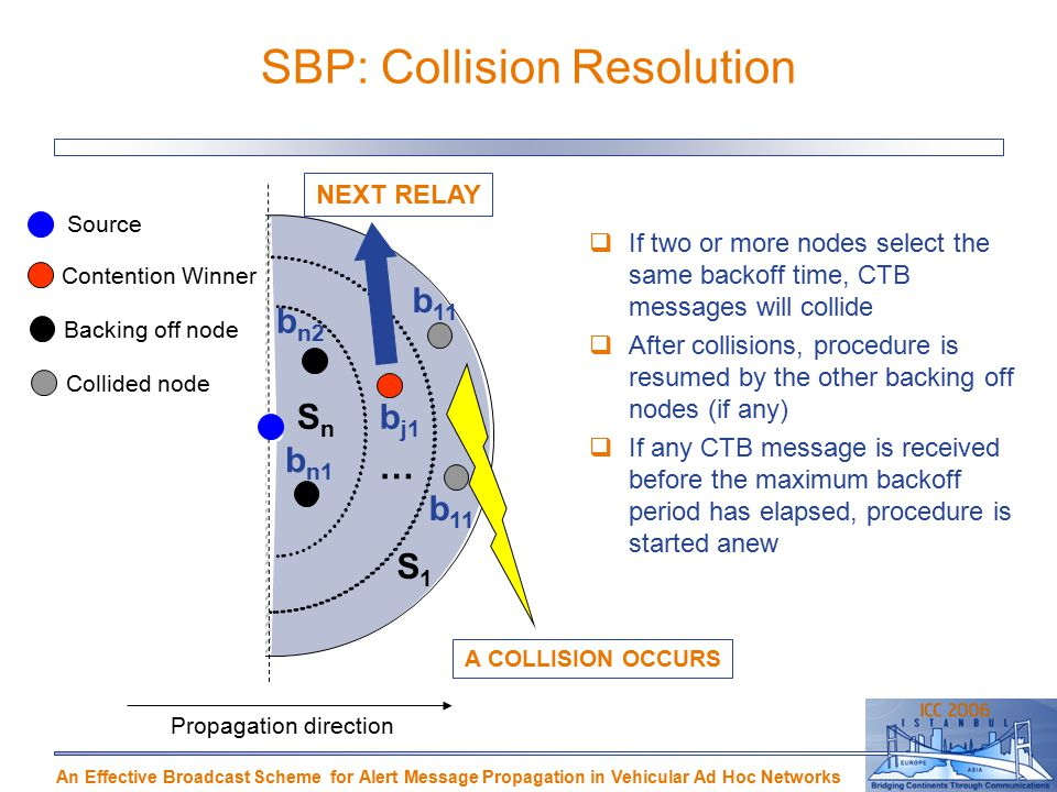 An Effective Broadcast Scheme for Alert Message Propagation in Vehicular Ad Hoc Networks SBP: Collision Resolution S1S1 SnSn … Propagation direction b 11 b n2 b n1 b j1  If two or more nodes select the same backoff time, CTB messages will collide  After collisions, procedure is resumed by the other backing off nodes (if any)‏  If any CTB message is received before the maximum backoff period has elapsed, procedure is started anew NEXT RELAY A COLLISION OCCURS Source Contention Winner Backing off node Collided node