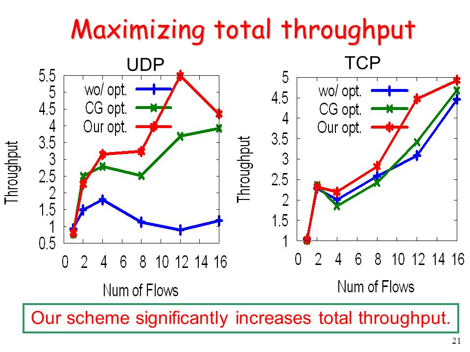 21 Maximizing total throughput UDP Our scheme significantly increases total throughput. TCP
