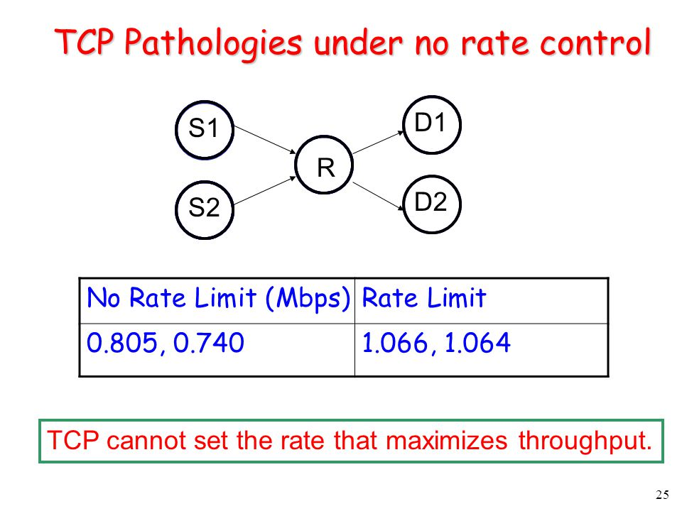 25 TCP Pathologies under no rate control S1 S2 R D1 D2 No Rate Limit (Mbps)Rate Limit 0.805, 0.7401.066, 1.064 TCP cannot set the rate that maximizes throughput.