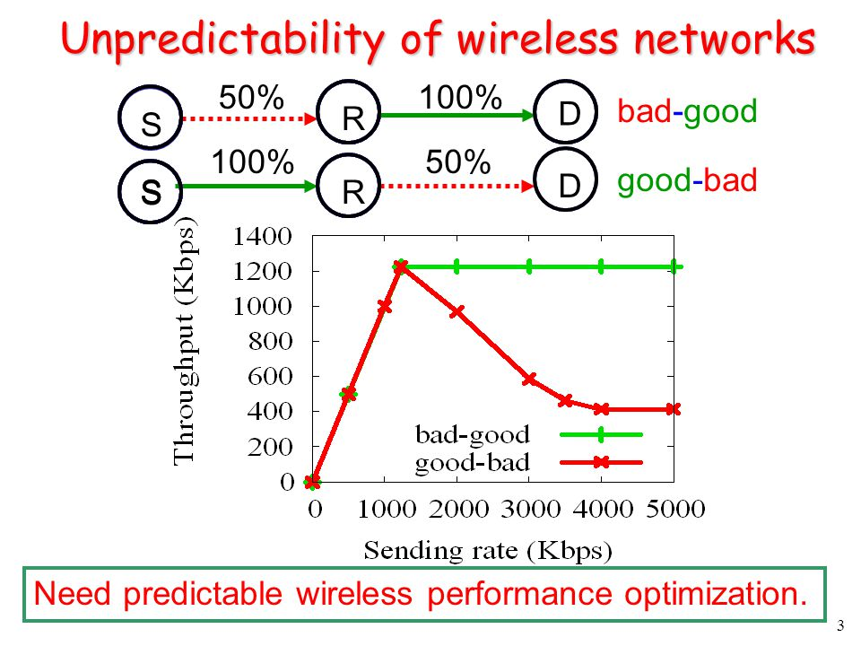 3 Unpredictability of wireless networks Need predictable wireless performance optimization.